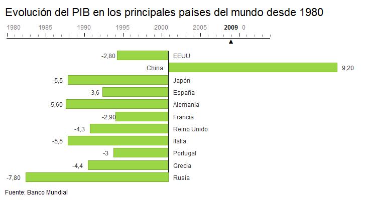 Evolución del PIB en los principales países del mundo desde 1980