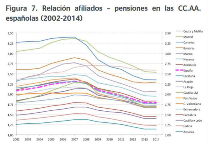 Relación afiliados-pensiones (2002-2014)