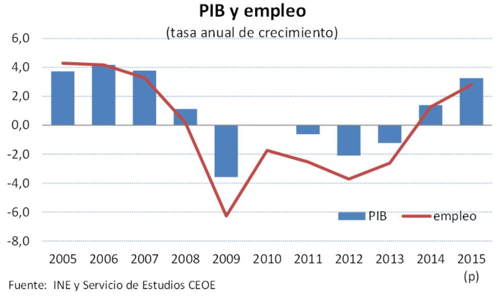 PIB y empleo - tasa anual de crecimiento