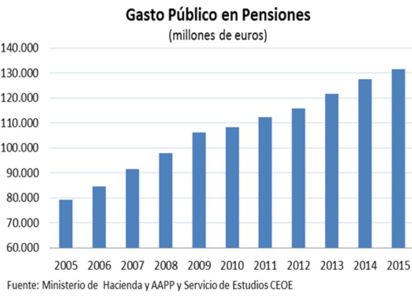 Gasto público en Pensiones