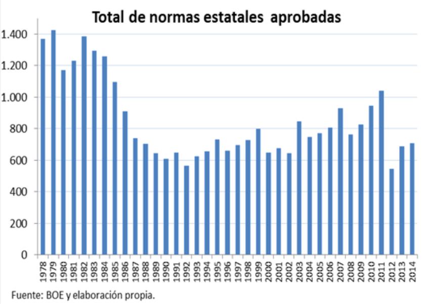 Total de normas estatales aprobadas - gráfico