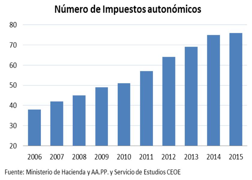 Número de impuestos autonómicos - gráfico