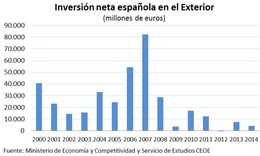 Inversión neta española en el Exterior - gráfico