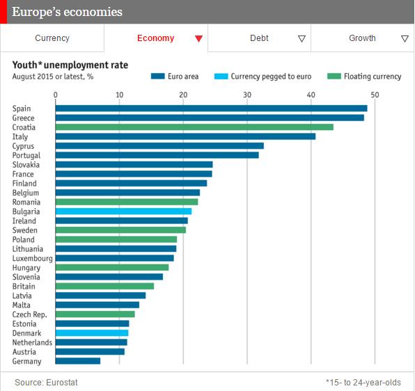 tasa de desempleo juvenil en los países de la Unión Europea