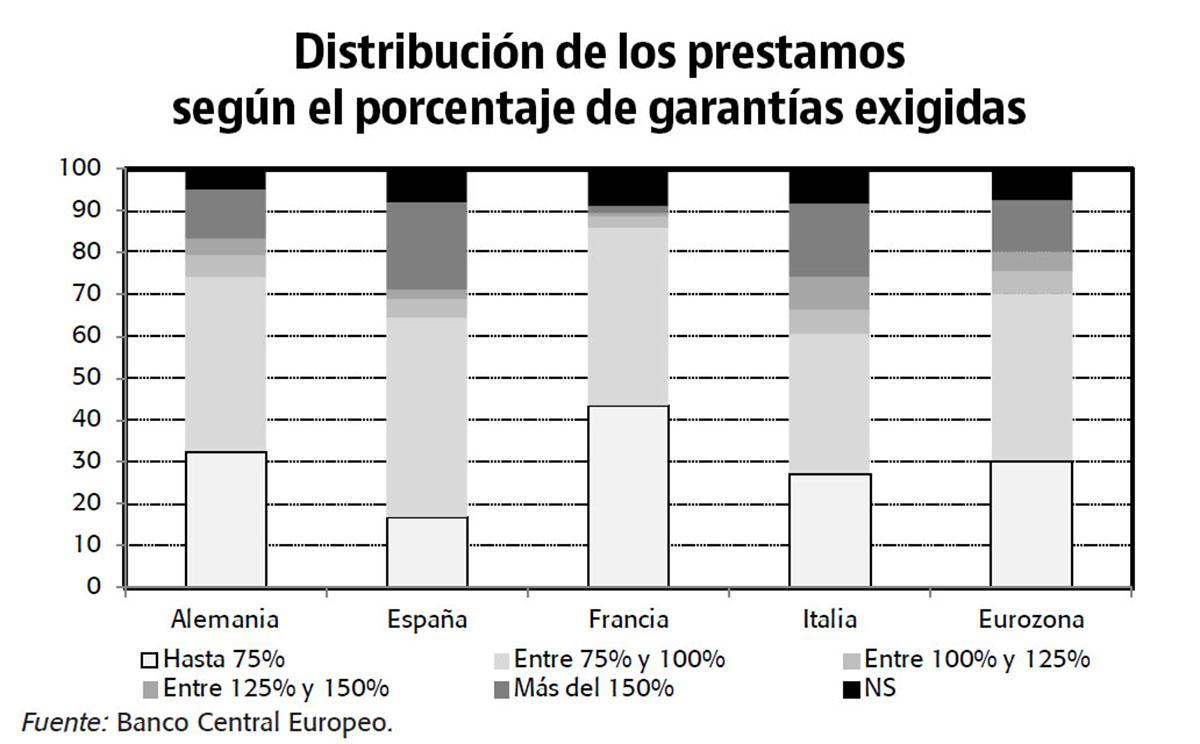 Distribución de los préstamos según el porcentaje de garantías exigidas