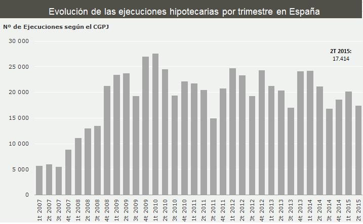 Evolución de las ejecuciones hipotecarias por trimestre en España