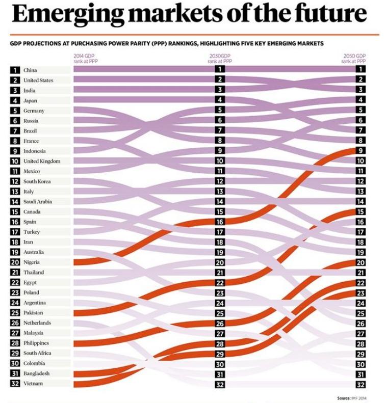 Proyección de crecimiento de los mercados emergentes