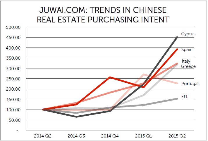 intención de compra de inversores chinos en la cuenca mediterránea