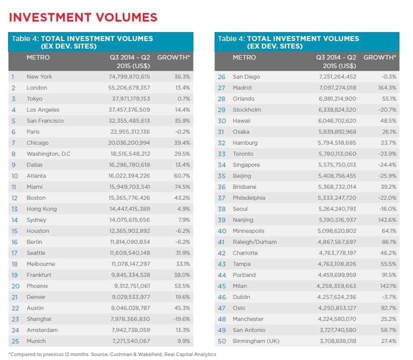 Volumen de inversión inmobiliaria por ciudad - gráfico