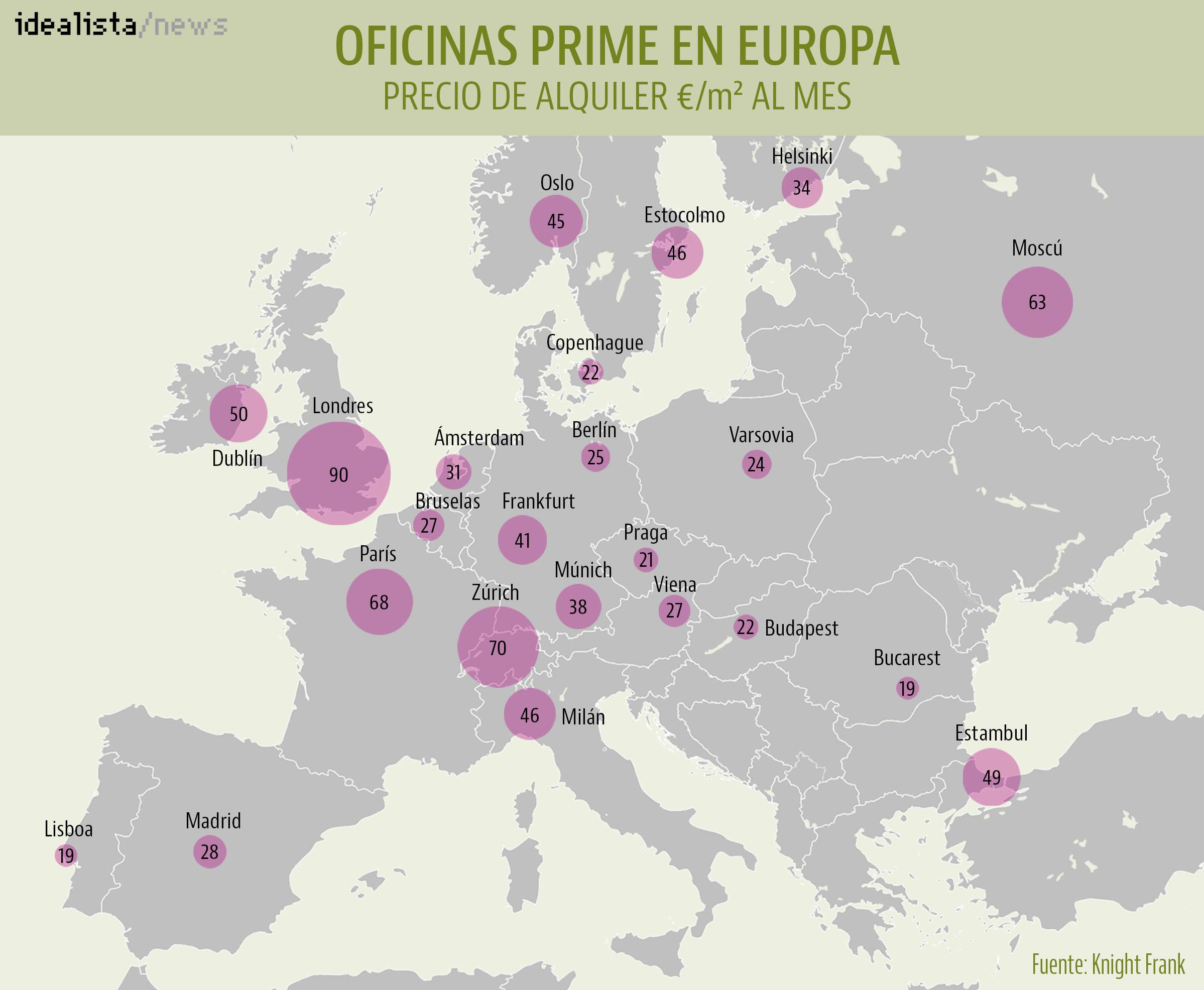 Precios de alquiler de las oficinas prime en Europa