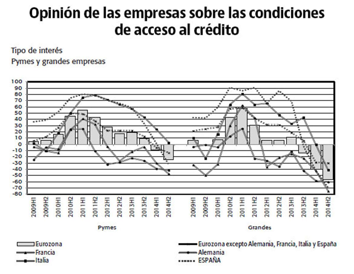 Opinión de las empresas sobre las condiciones de acceso al crédito