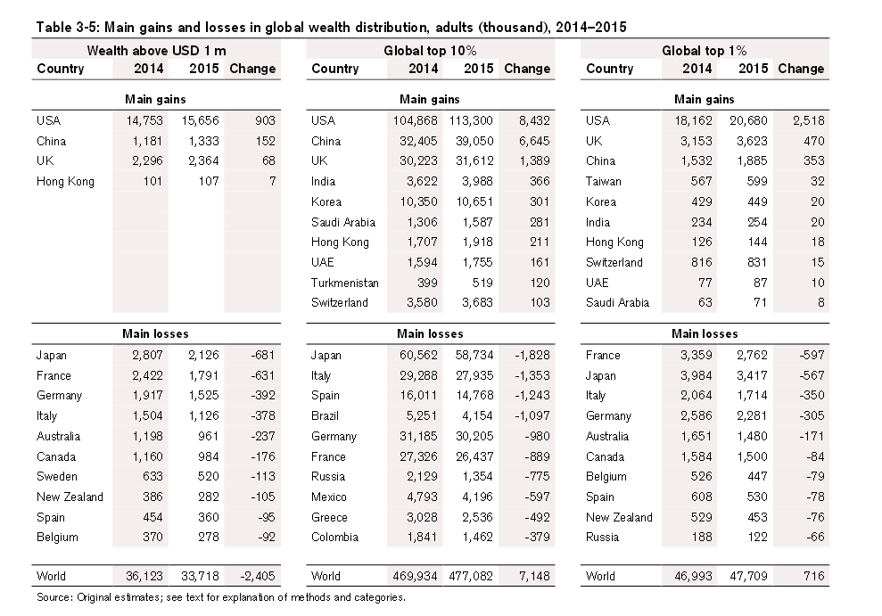 principales ganancias y pérdidas en la distribución de la riqueza mundial