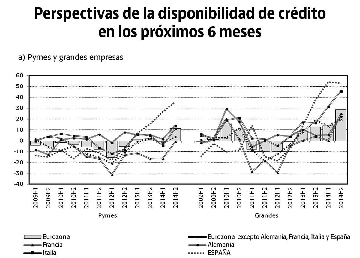 Perspectivas de la disponibilidad de crédito en los próximos 6 meses