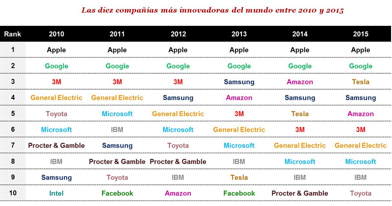 Las diez compañías más innovadoras entre 2010 y 2015