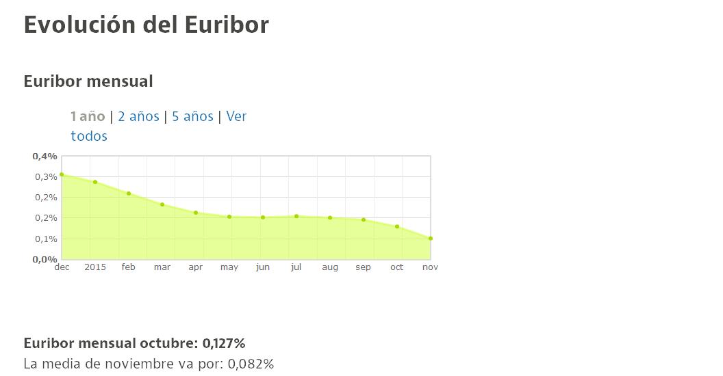 Evolución del Euribor - Gráfico