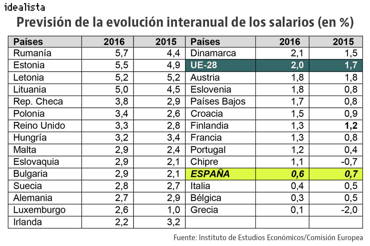 Previsión de la evolución de los salarios