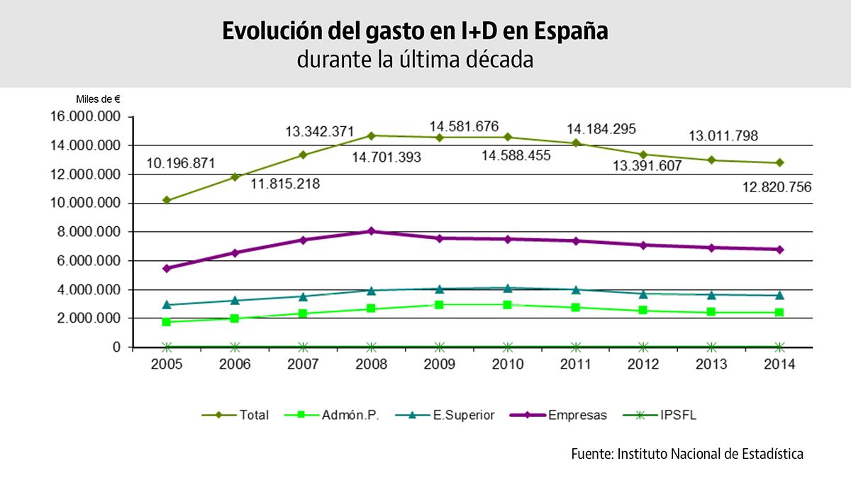 Evolución del gasto en I+D en España - Gráfico
