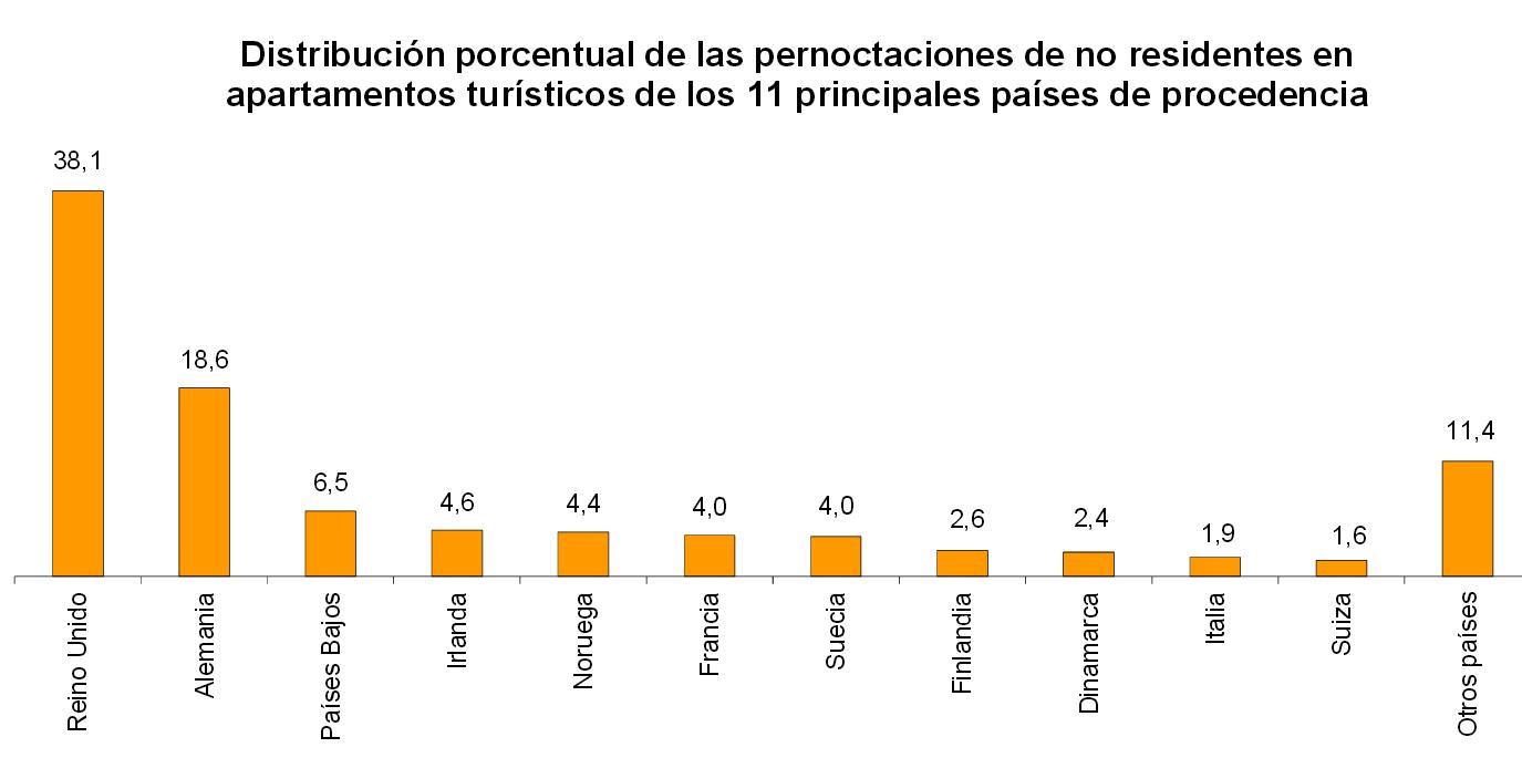 Turistas que alquilan en España por país de procedencia