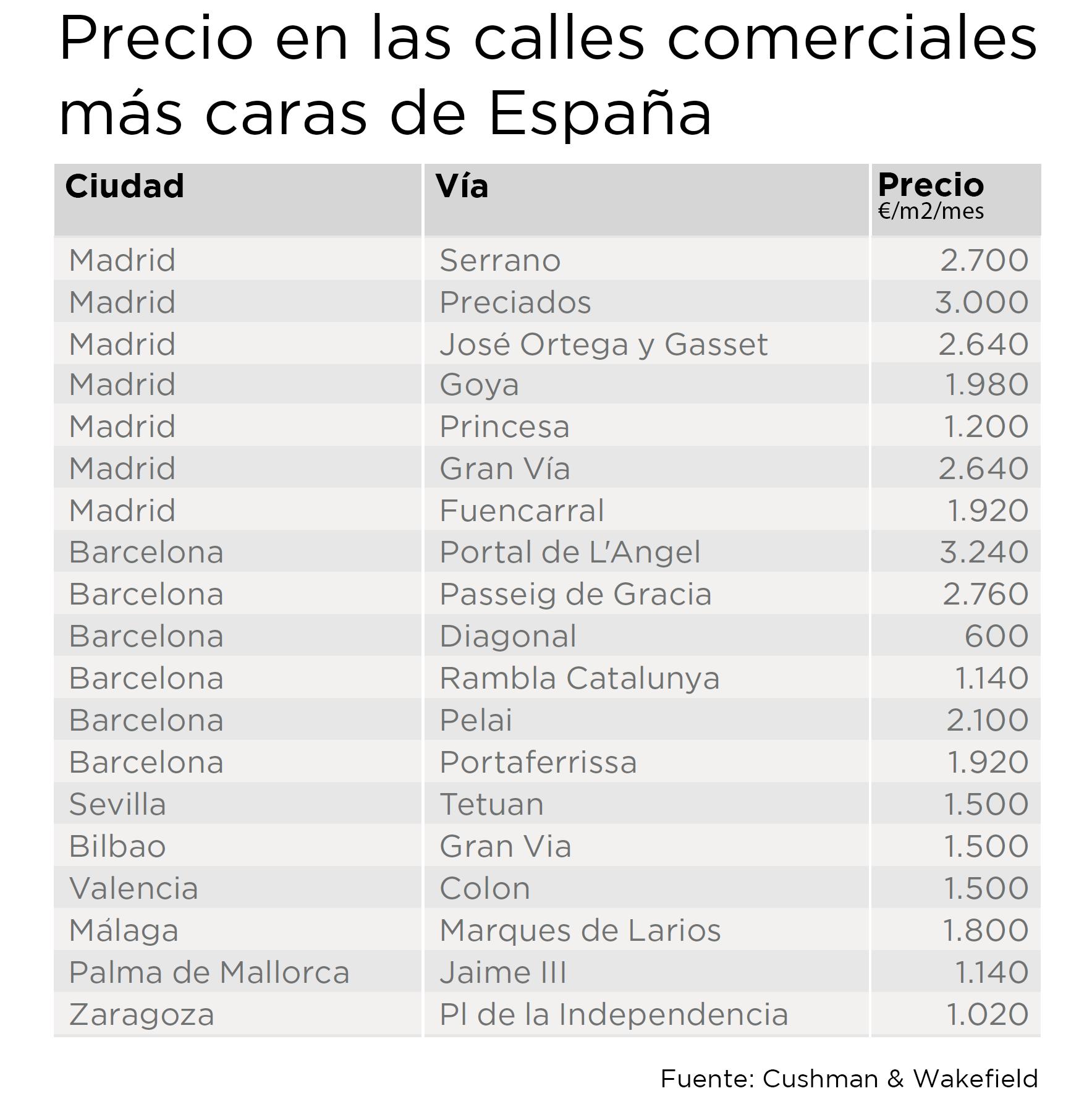 Precio de alquiler de las calles comerciales en España