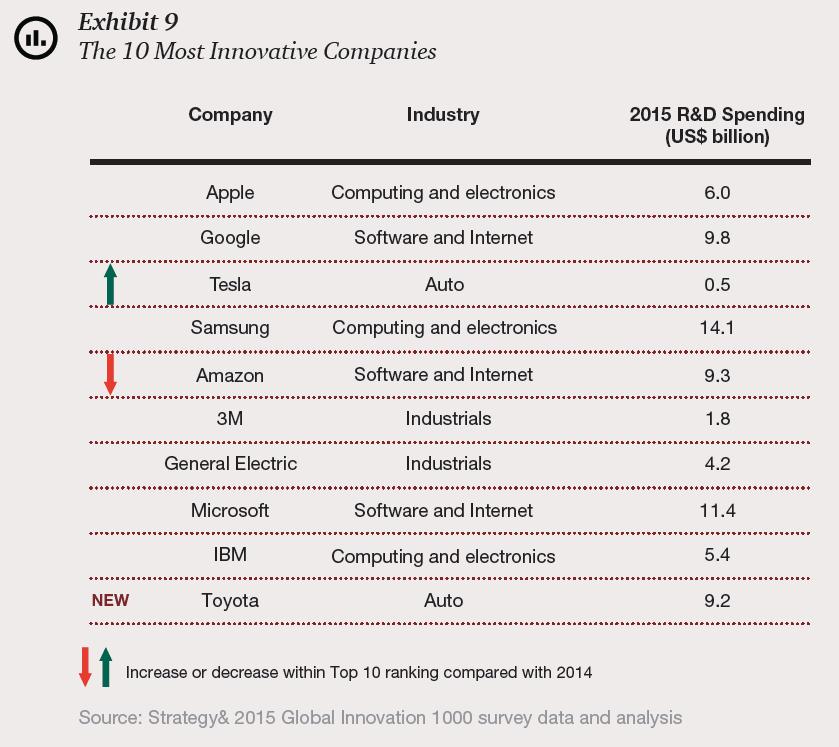Las 10 empresas más innovadoras