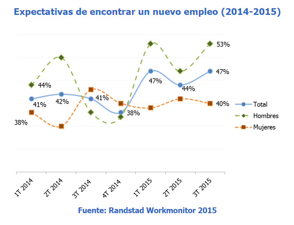 Expectativas de encontrar un nuevo empleo - gráfico