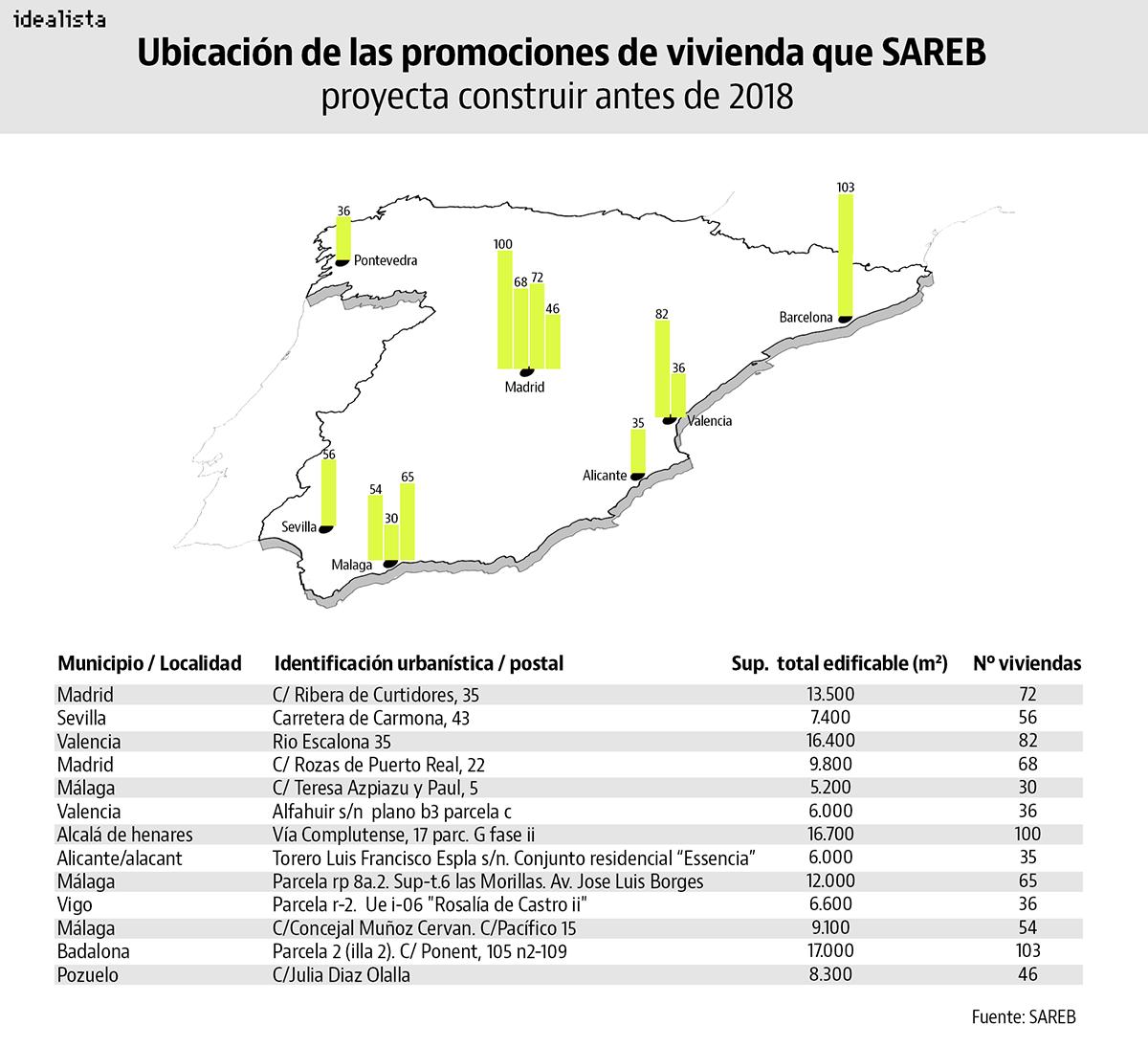 Sareb se convierte en promotor de vivienda: construirá 783 casas antes de que termine 2017