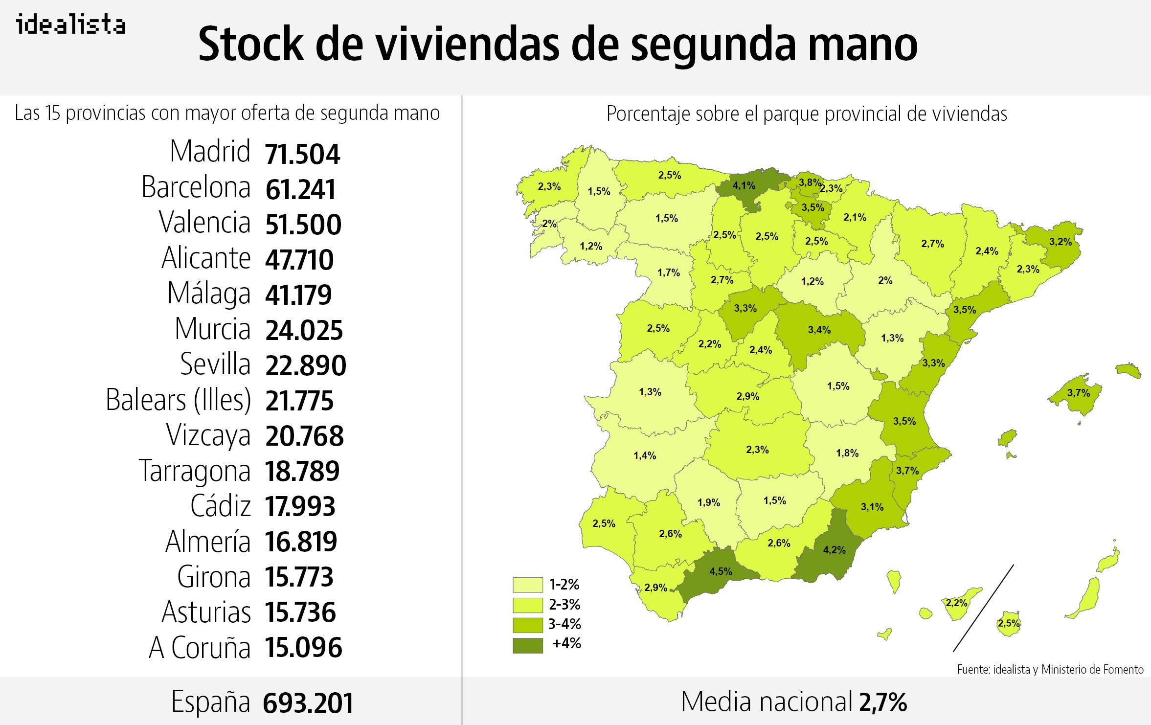 Vivienda de segunda mano idealista news for Viviendas segunda mano