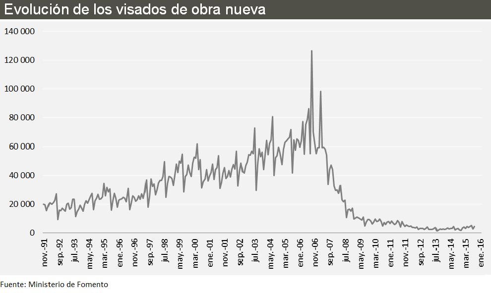 Evolución de los visados de obra nueva