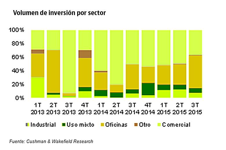 Volumen de inversión por sector inmobiliario