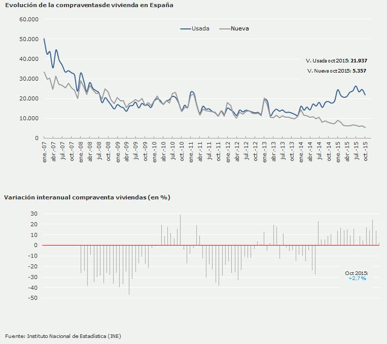 Evolución de la compraventa de viviendas en España - gráfico