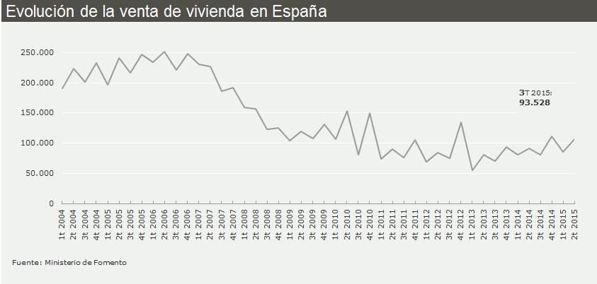 Evolución de la venta de vivienda en España - gráfico