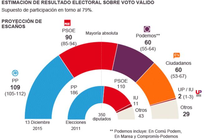 Estimación de voto para las Elecciones Generales del 20D