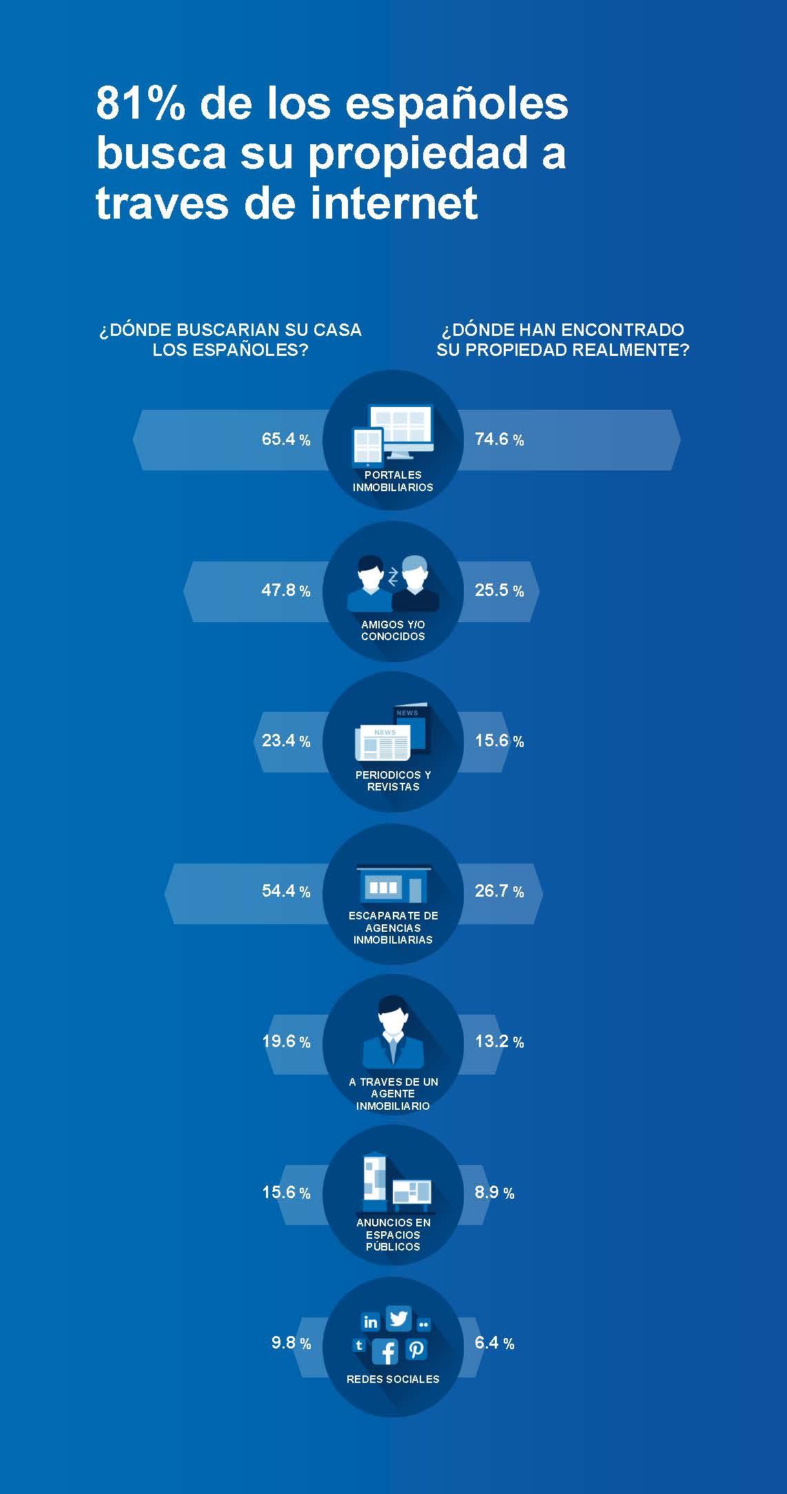 Porcentaje de españoles que busca casa en internet