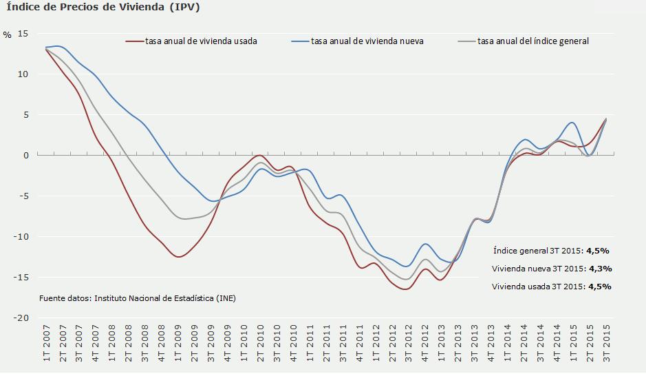 Índice de precios de vivienda