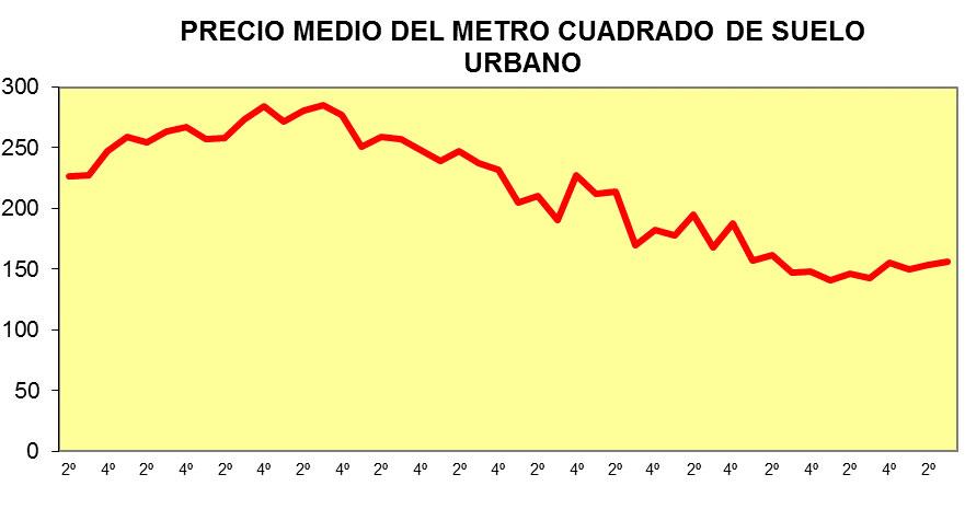 Precio medio del metro cuadrado de suelo urbano
