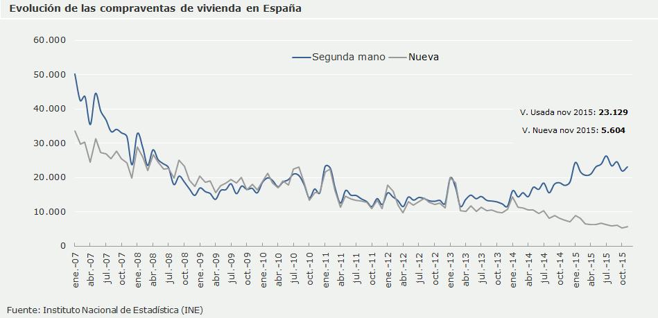 Evolución de las compraventas de viviendas en España - gráfico