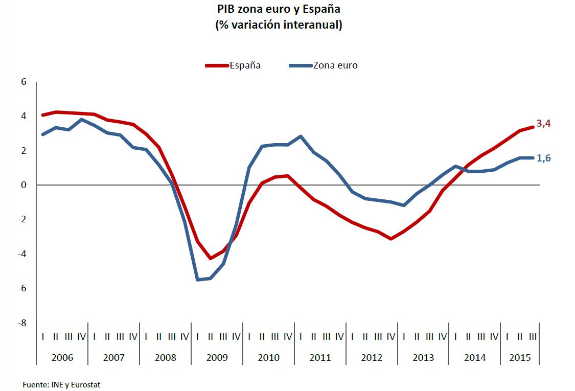 Evolución Pib zona euro