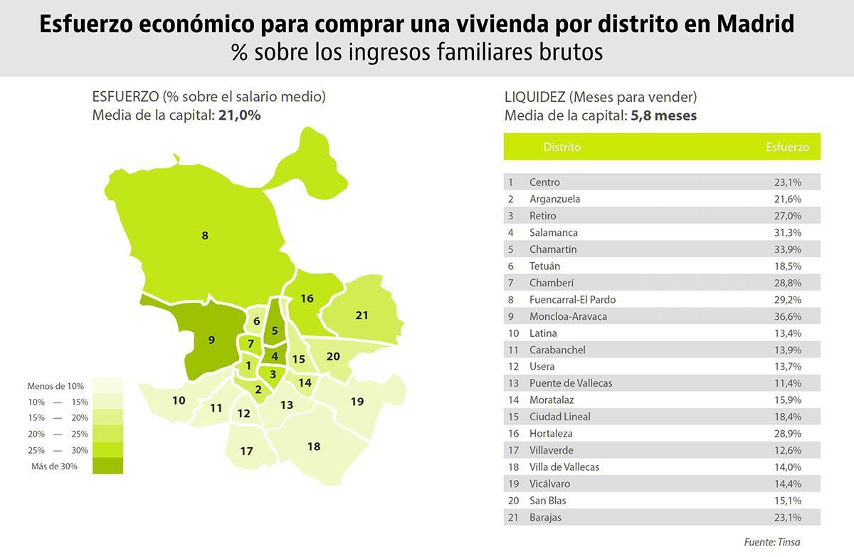 Los distritos más prohibitivos para comprarse una casa en las grandes ciudades españolas