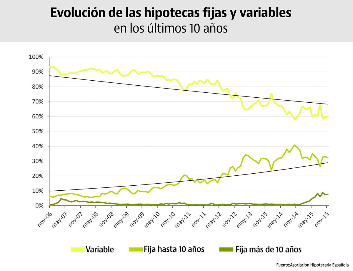 Evolución de las hipotecas fijas y variables en los últimos 10 años