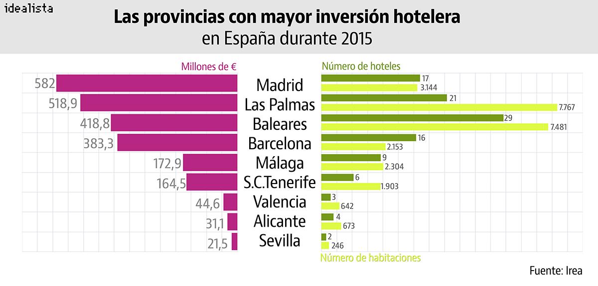 Las provincias con mayor inversión hotelera de 2015 en España