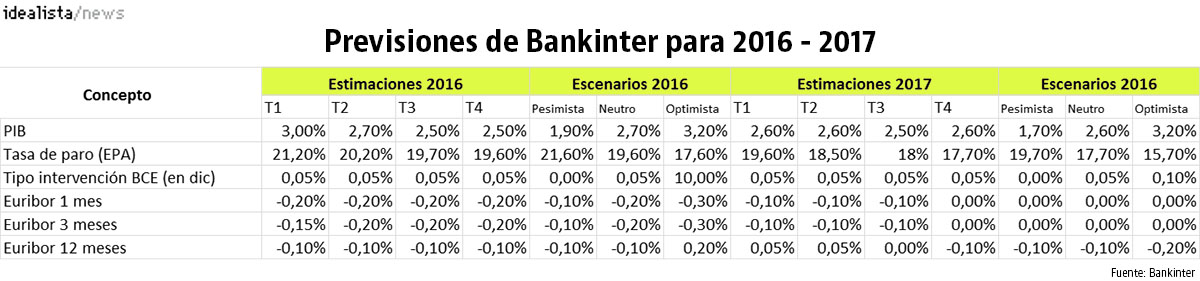 Previsiones económicas de Bankinter para 2016