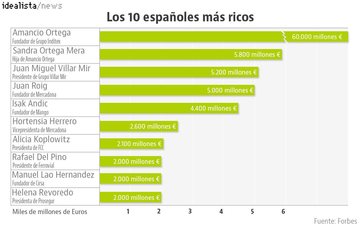 Los 10 españoles más ricos