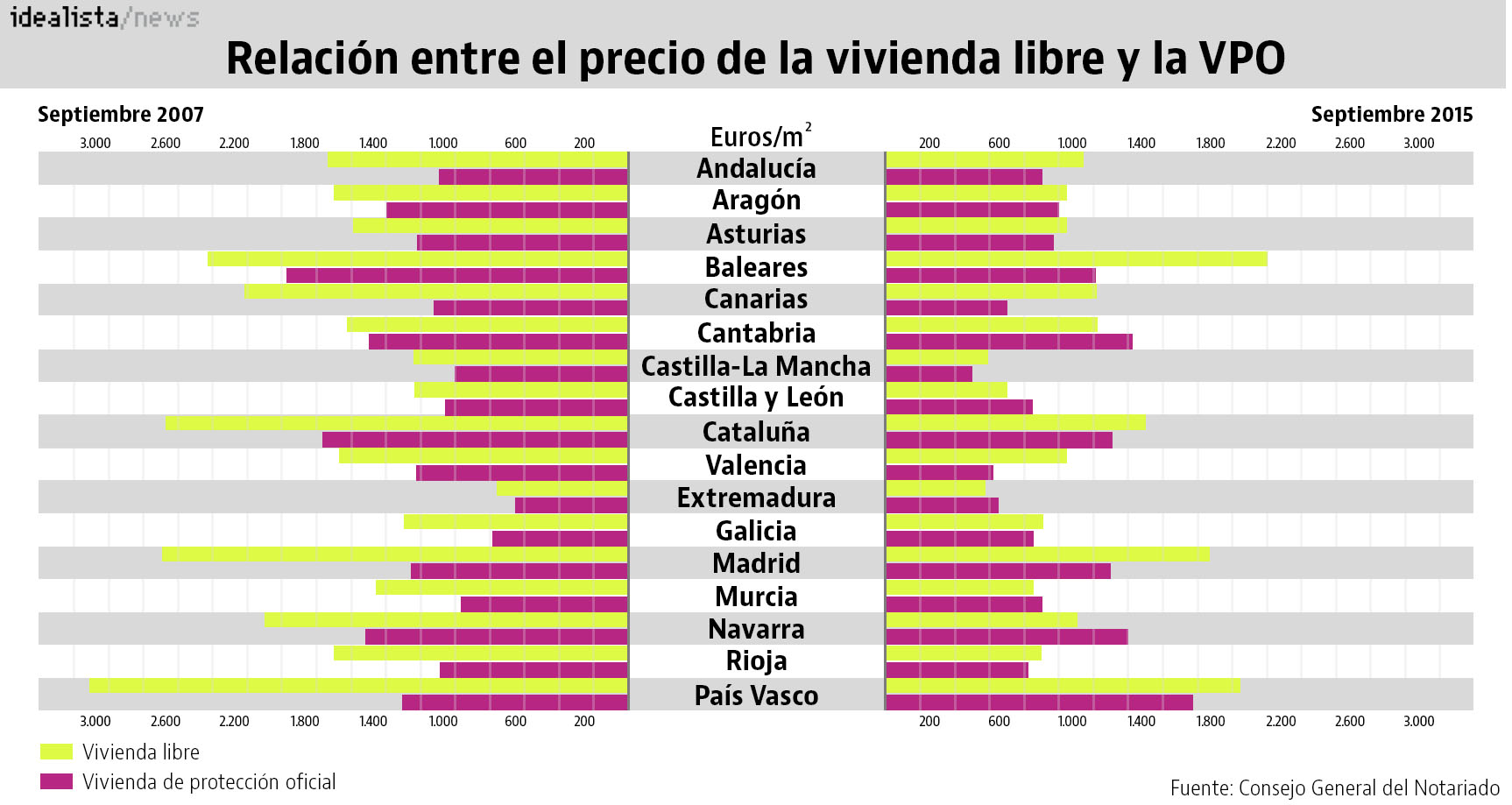 Las cuatro comunidades aut nomas en las que la vpo es m s for Oficina de vivienda comunidad de madrid
