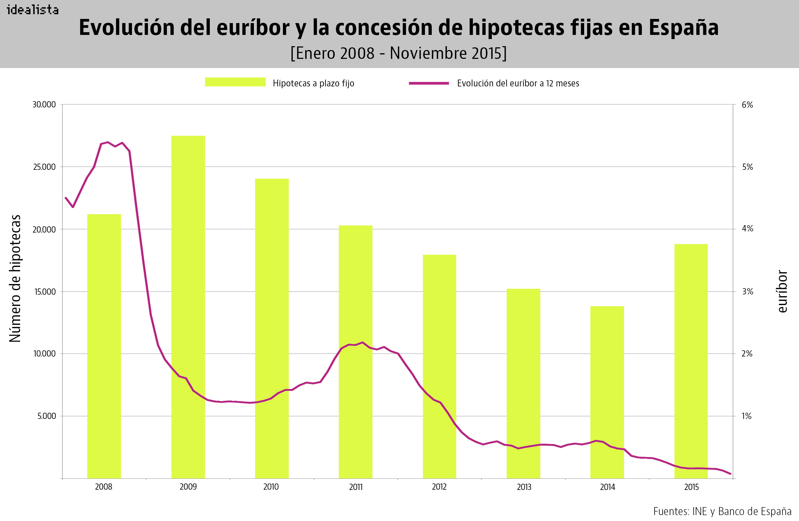 Solo 5 de cada 100 hipotecas firmadas desde 2008 están blindadas ante una subida del euríbor