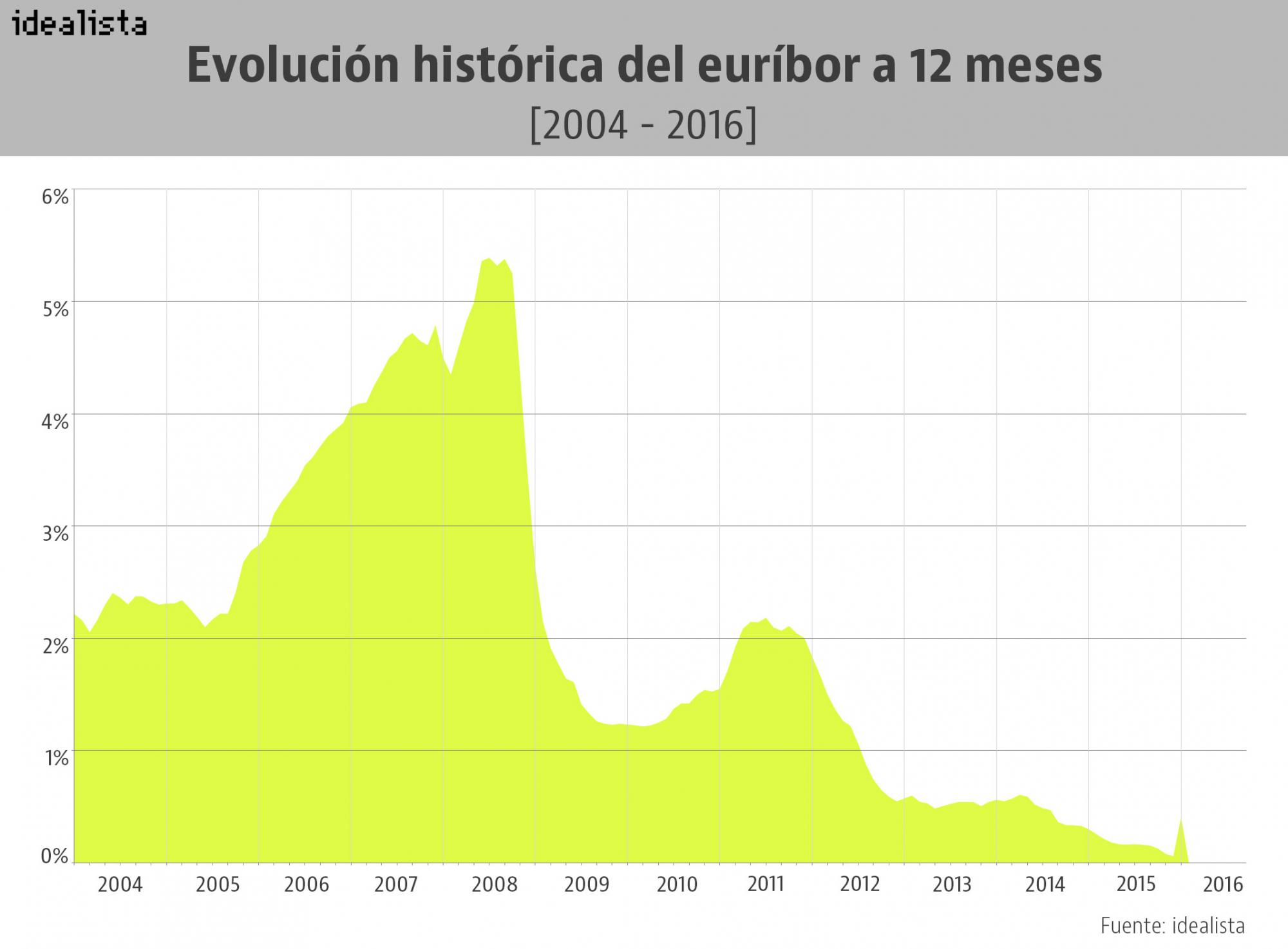 Evolución del euríbor a 12 meses entre 2004 y 2016