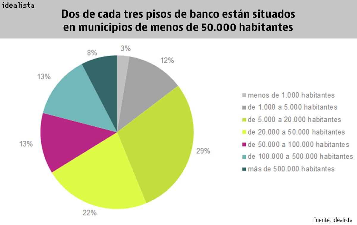 Dónde están, cómo son y cuánto cuestan los pisos que tienen a la venta los bancos