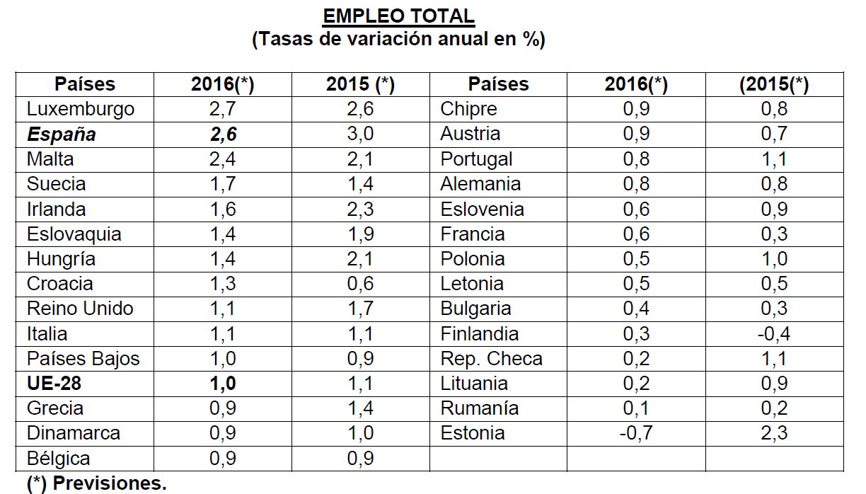 España, el segundo país europeo que creará más puestos de trabajo en ...