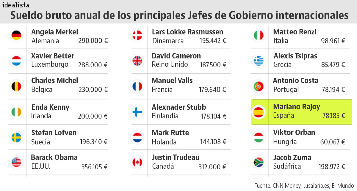 Sueldos de los presidentes europeos