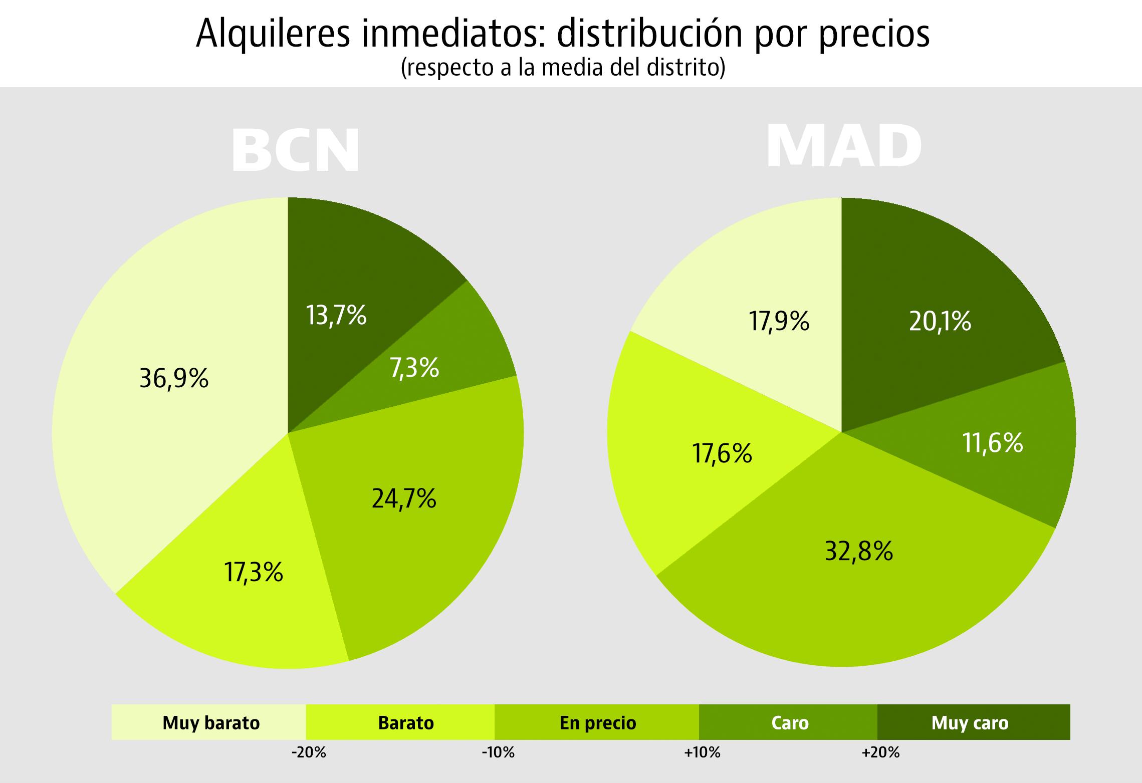 El 15% de los pisos de Madrid y Barcelona se alquilan en menos de 48 horas