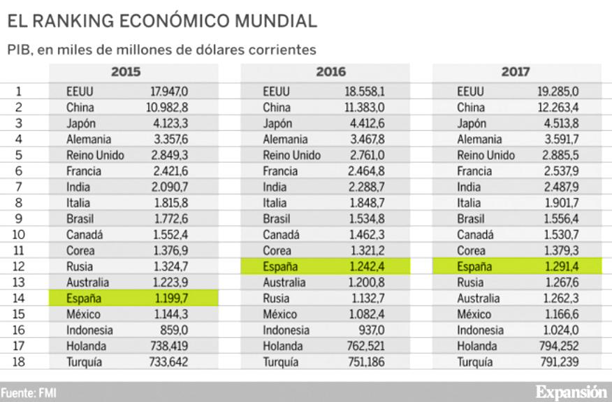 España escala posiciones y se convierte en la duodécima economía más potente del mundo